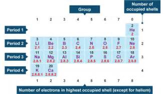 how many valance electrons does nitrogen how many valence electrons does nitrogen socratic