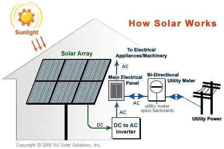 how does a solar system work power energy and kilowhat solar terminology 102