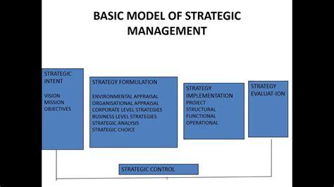 Strategic Management Mba Programs by Inroduction And Basic Model Of Strategic Management Amrita