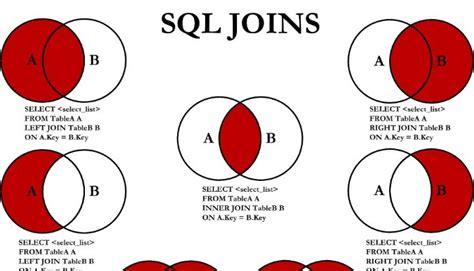 venn diagram shading sql joins venn diagrams victor linkedin