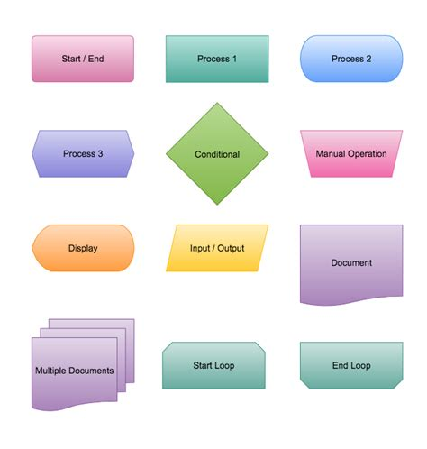 flowchart meaning database flowchart symbols create a flowchart