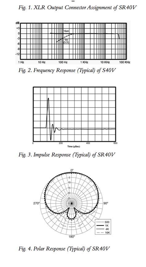 vocal pattern definition brand new earthworks sr40v vocal microphone sound pure blog