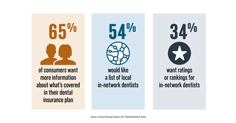 lincoln financial insurance lincoln financial dental study informs both dentists