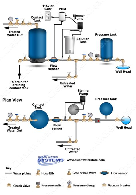 water well system diagram cl st pcm ct residential well water treatment iron