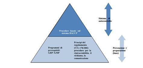 normativa haccp e igiene alimentare commissione europea e normative haccp la sicurezza