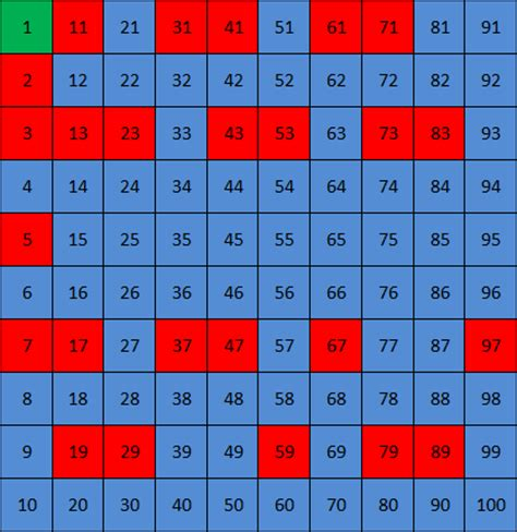 pattern between prime numbers patterns in prime numbers free patterns