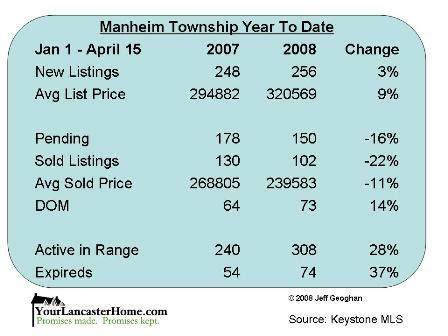 houses for sale in manheim township pa manheim township homes for sale market report
