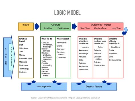 logic templates logic model template logic model template 02 more than 40