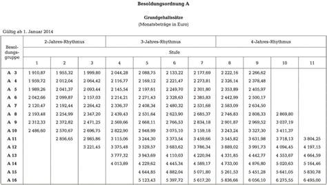 abitur punkte schnitt lehrergeh 228 lter in deutschland bundesl 228 nder rangliste 2015