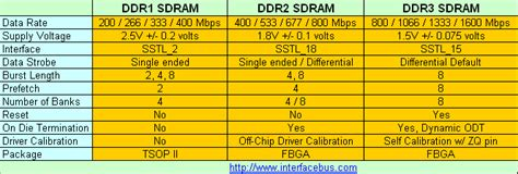 ram speed difference ddr4 dimm memory module manufacturers and description