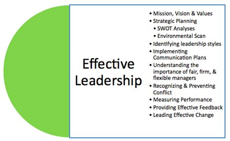 What Leadership Qualities Does Mba Provide by My Leadership Legacy Nikhilagg