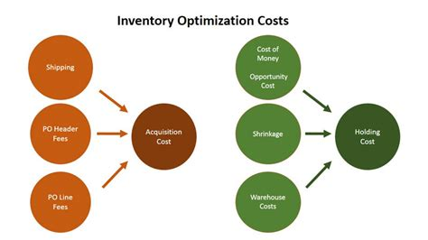 inventory optimization lowers acquisition costs