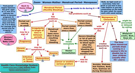 How Does A Period Last After Ac Section by Zoom Menstrual Period Menopause Html