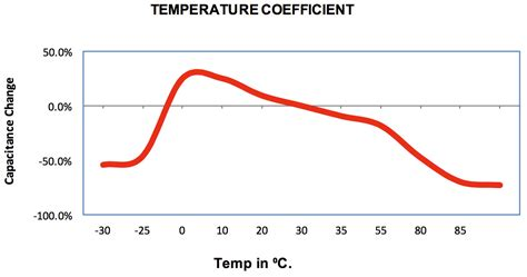 temperature coefficient of tantalum capacitor dielectric characteristics wright capacitors inc