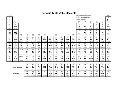 printable periodic table to fill in basic printable periodic table of the elements
