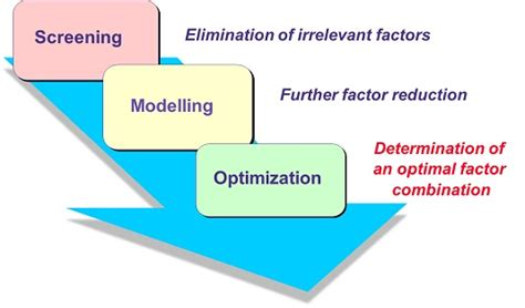 design of experiment doe definition design of experiments doe sequential approach aicos