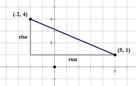 Mba Even Calculator by Gmat Math Lines Slope In The X Y Plane Magoosh Gmat