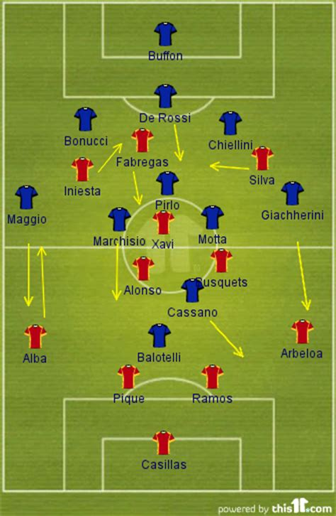 soccer modern tactics italys 1591640253 spain vs italy euro 2012 final repeat of tactics from group stage meeting possible sbnation com