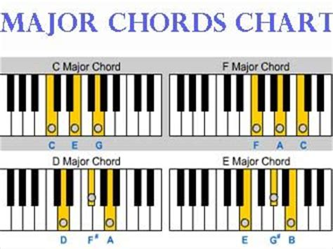 printable piano chord chart for beginners basic piano chords for beginners google search piano