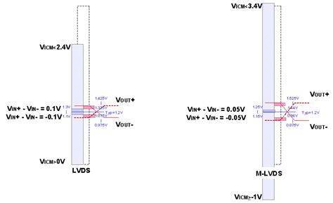 lvds voltage swing differential signaling provides noise cancellation for