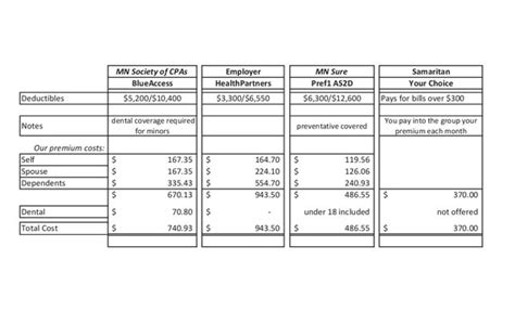 Health Insurance Comparison Spreadsheet by Evaluating Health Insurance Options How To Decide