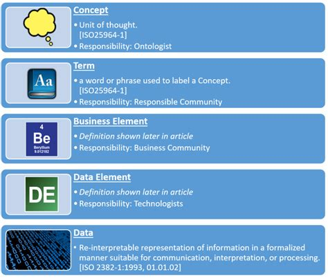 Data Landscape Definition Data Elements Or Business Elements That Is The Question