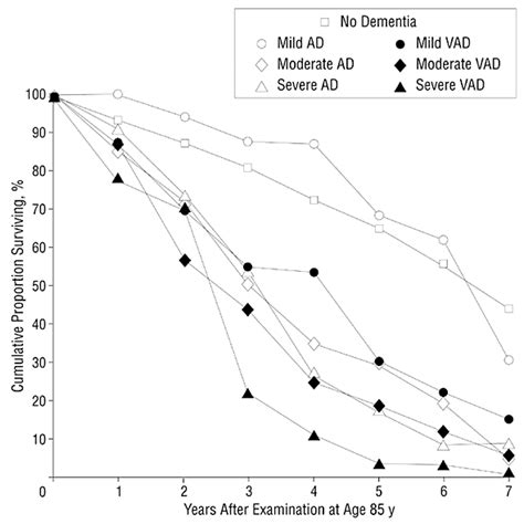 seven year survival rate after age 85 years relation to