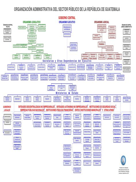 pagina de jubilados del estado de guatemala organigrama del estado de guatemala