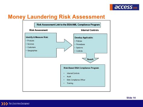aml risk assessment template combating monel laundering