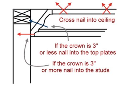 Crown Molding Diy Installing Tips
