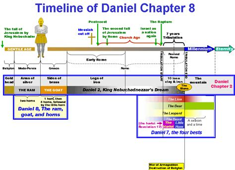 the coming king of the understanding daniel 11 40 45 books daniel chapter 8 timeline