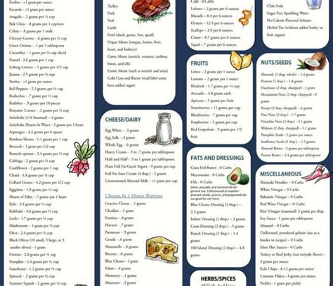 printable banting recipes monchoso com low carb food list printable quick view