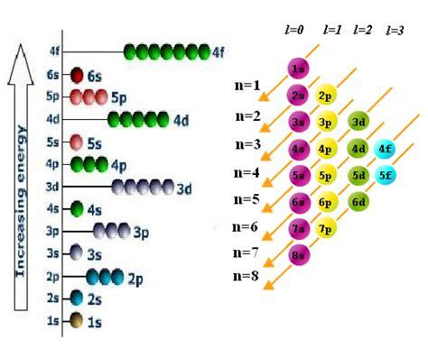 aufbau diagram aufbau principle energy level diagram for filling of electrons