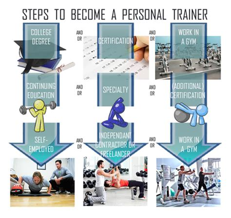 how to become a certified trainer how to become a personal trainer