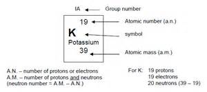 Potassium Protons Neutrons Electrons Periodic Table