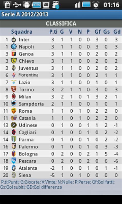 Italian League Table by Italian Soccer Serie A Teams News Standings Scores Autos