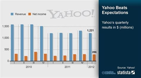 we were yahoo from pioneer to the trillion dollar loss of and books 17 best images about yahoo infographics on
