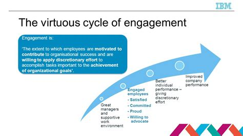 The Of Engagement employee engagement inspiration or perspiration ppt