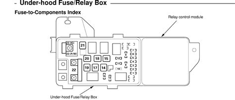 2003 honda accord fuse box fuse box and wiring diagram