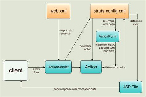 struts workflow introduction to the struts web framework netbeans ide