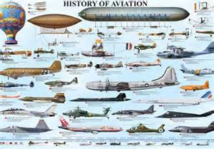 aviation timeline global aviator aviation timeline