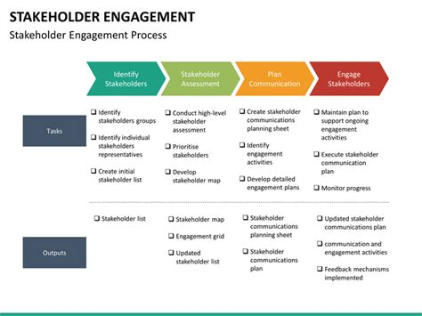 stakeholder engagement template stakeholder engagement powerpoint template sketchbubble