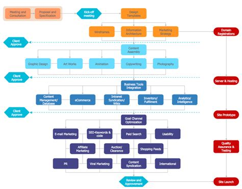 website workflow diagram contoh flowchart