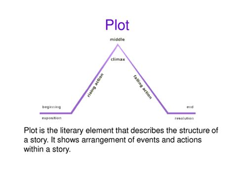 conflicts context and reading partnerinedu linear plot and conflict reading with mrs dennes