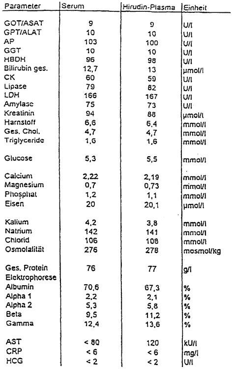 gamma gt werte tabelle patent ep0912891a1 verfahren zum durchf 252 hren
