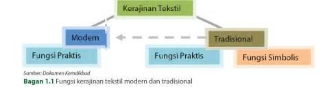 Taplak Meja Batik Peta Indonesia kerajinan dan wirausaha textil