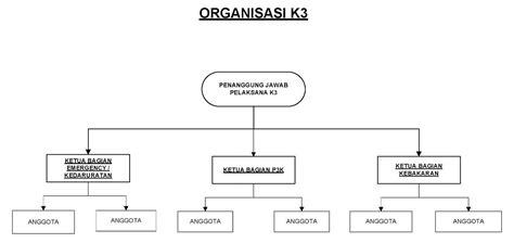 membuat struktur organisasi manual contoh rencana k3 kontrak caranecom