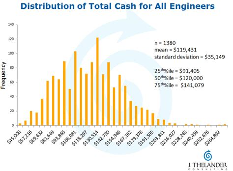 Venture Capital Salary Post Mba by How Much Do Those Designers And Engineers Make Pitchbook