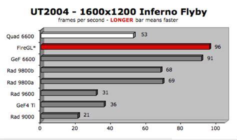 reset nvram g5 power mac g5 running linux