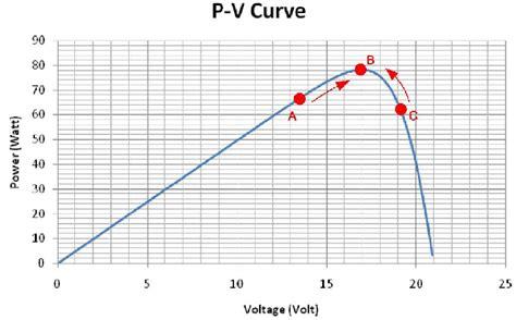 perturb and observe algorithm flowchart flowchart of the perturb and observe algorithm